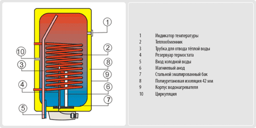 Водонагреватель подключён к внешнему источнику теплоэнергии с максимальной температурой 110 C и давлением 1.